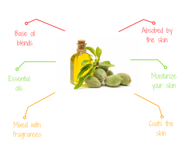 Massage oils ingredients and benefits